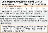 Compressed Air Requirements (SCFM)